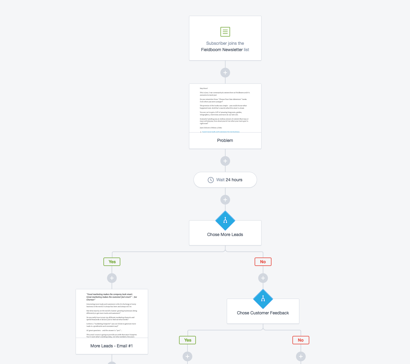 Email Workflows Best Practices and Examples that Turn