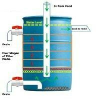 The picture demonstrates a diy barrel type pond filter for In line pond filter