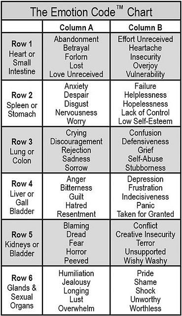 The Emotion Code Chart Use this to easily narrow down a Trapped