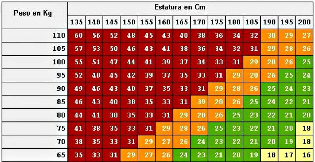 calcular tu peso ideal