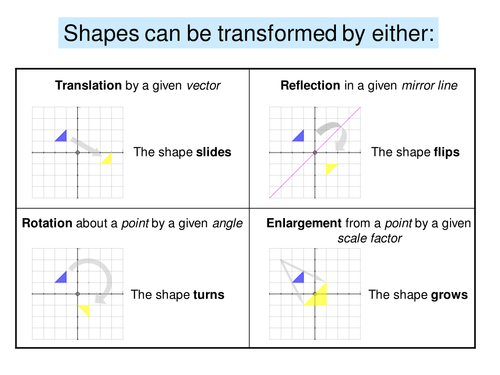 A Range Of Activities On All Aspects Of Shape Translations