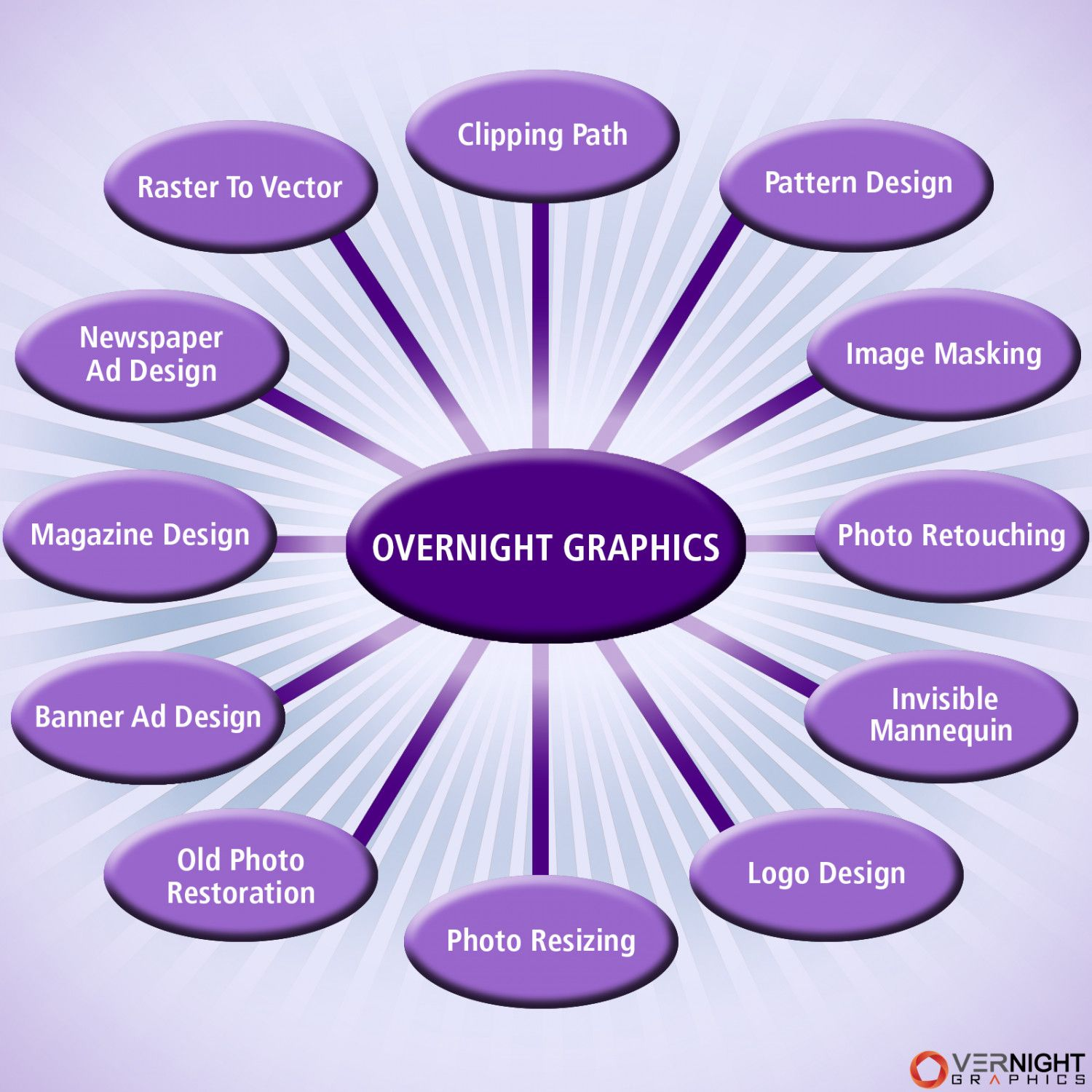 OverNight Graphics Company's Image Processing Procedure At