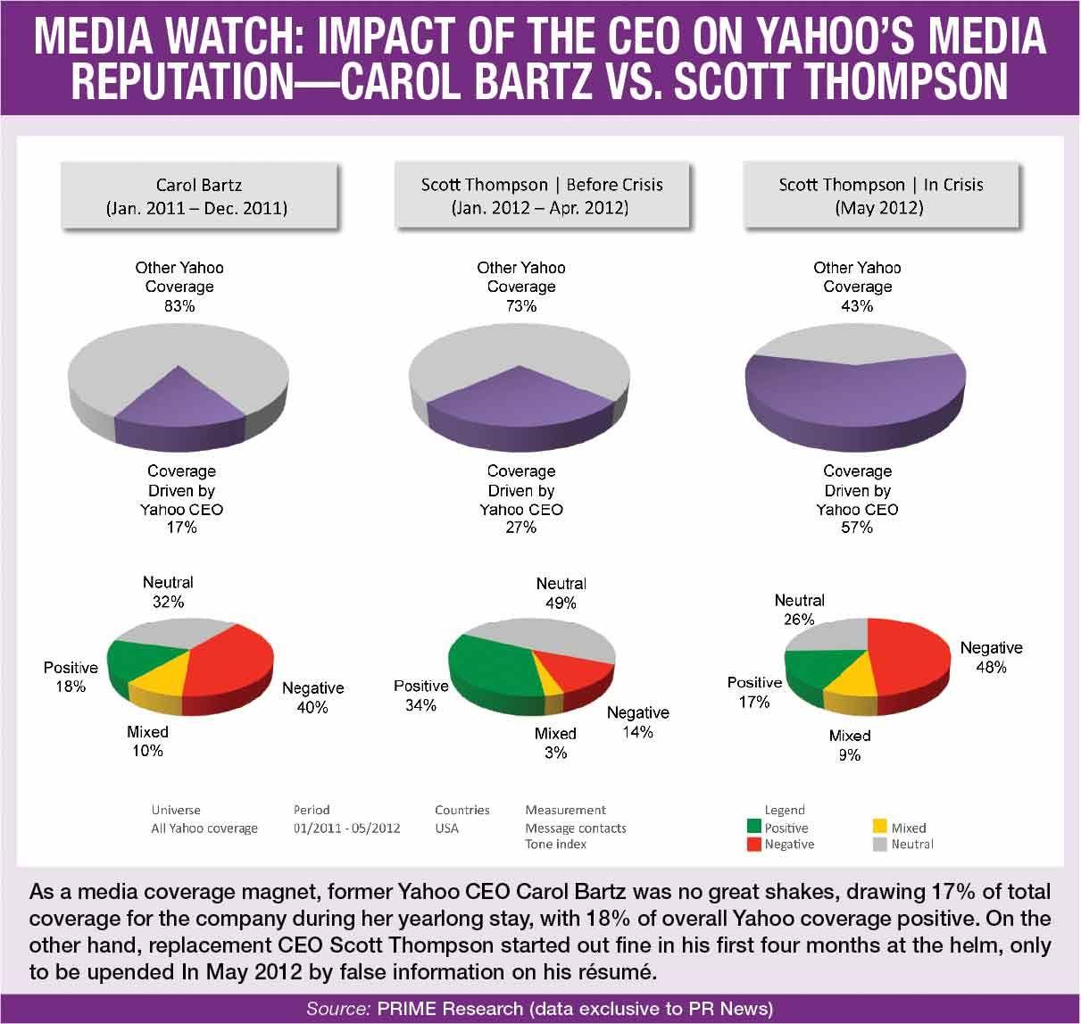 Media Watch Impact Of The Ceo On Yahoo S Media Reputation Yahoo