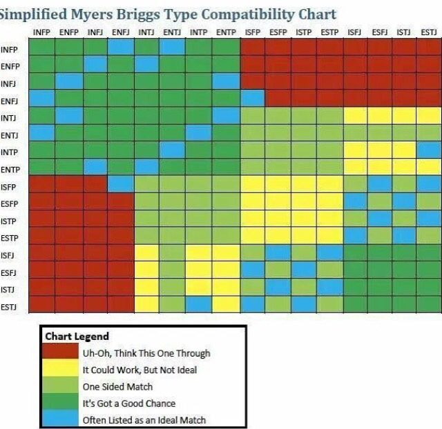 Myers briggs dating app