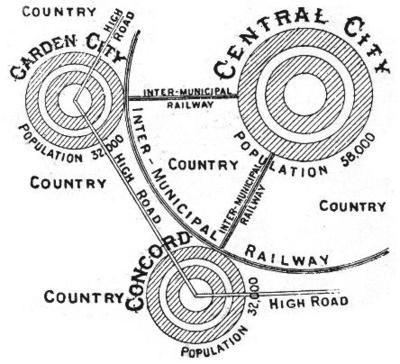 Ebenezer Howard S Garden City Diagram Garden City Movement