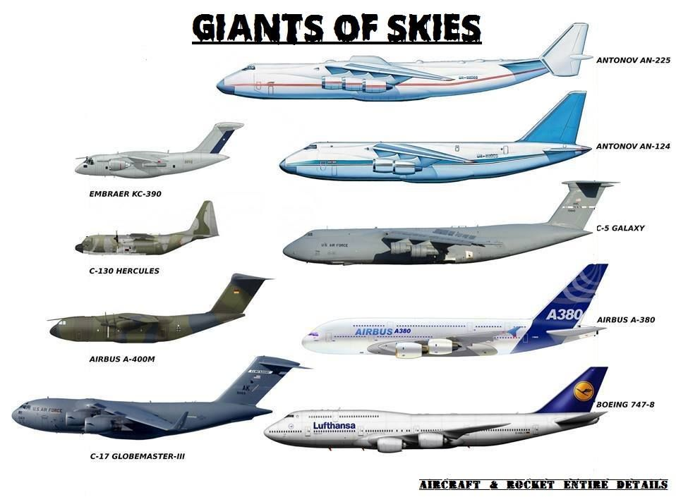 All Types of Aircraft | Aviation World Of Aircraft & Technical ...