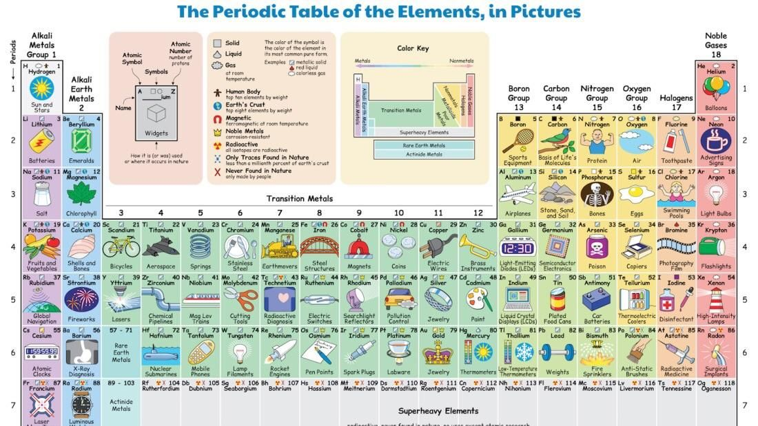 What We Use Each Element For Mildlyinteresting Periodic Table How To Memorize Things Periodic Table Of The Elements