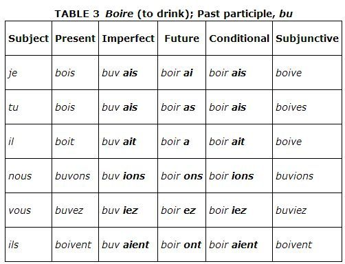 past tense french Find out more about using reflexive verbs with bbc bitesize gcse french  just  as in normal past tense sentences, the past participle agrees with the subject.