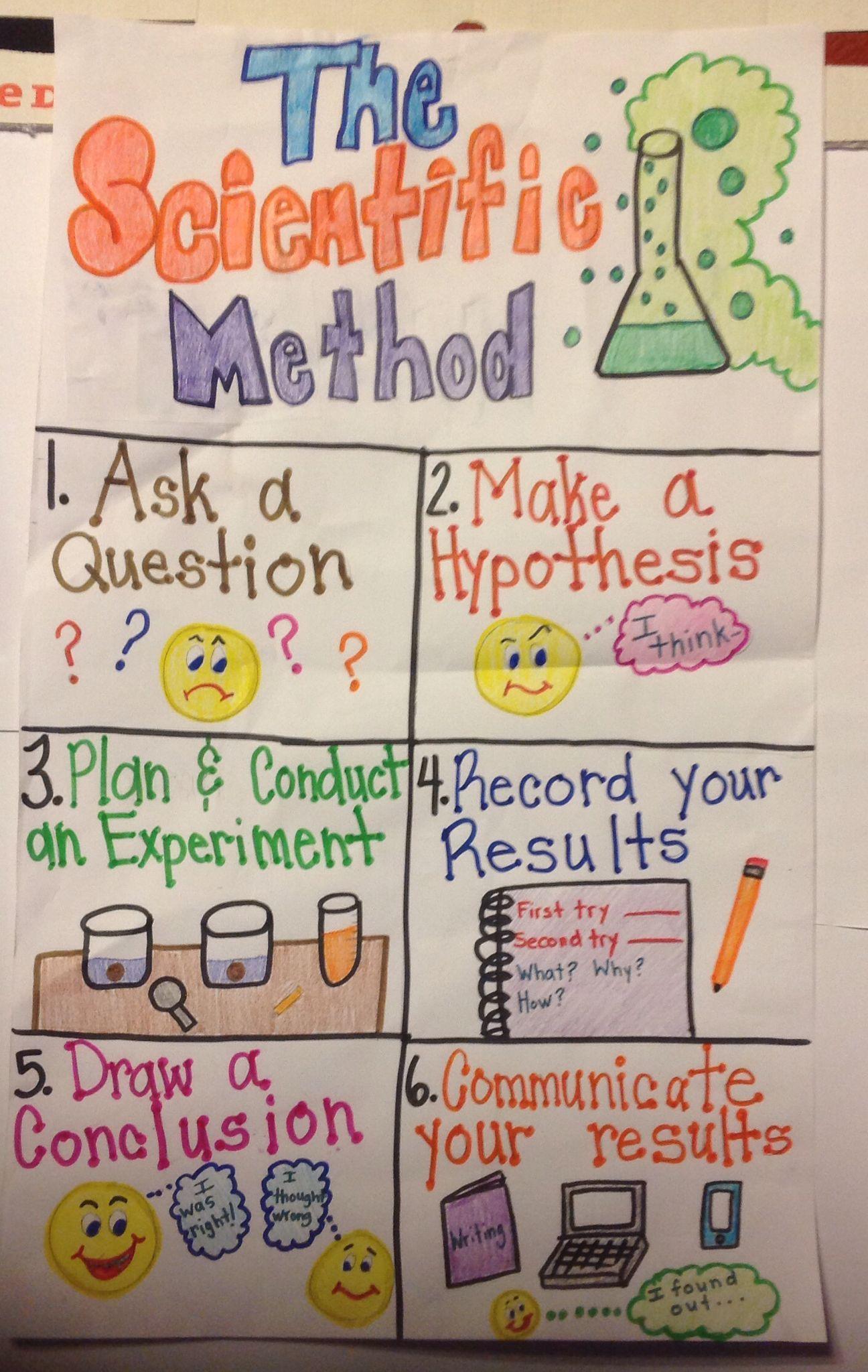 Scientific Method Anchor Chat In 2020 Scientific Method Scientific Method Anchor Chart Middle School Science Experiments [ 2048 x 1296 Pixel ]