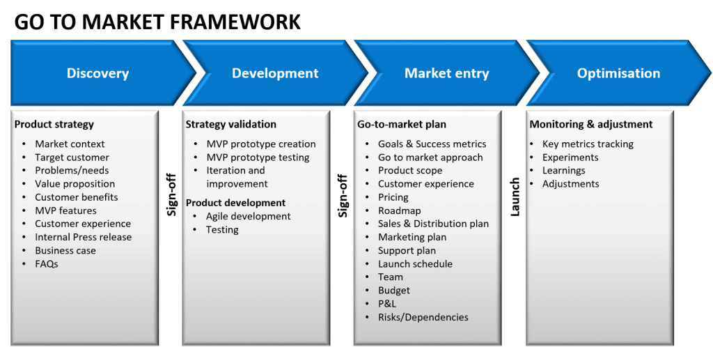 Image result for product plan How to plan, Product