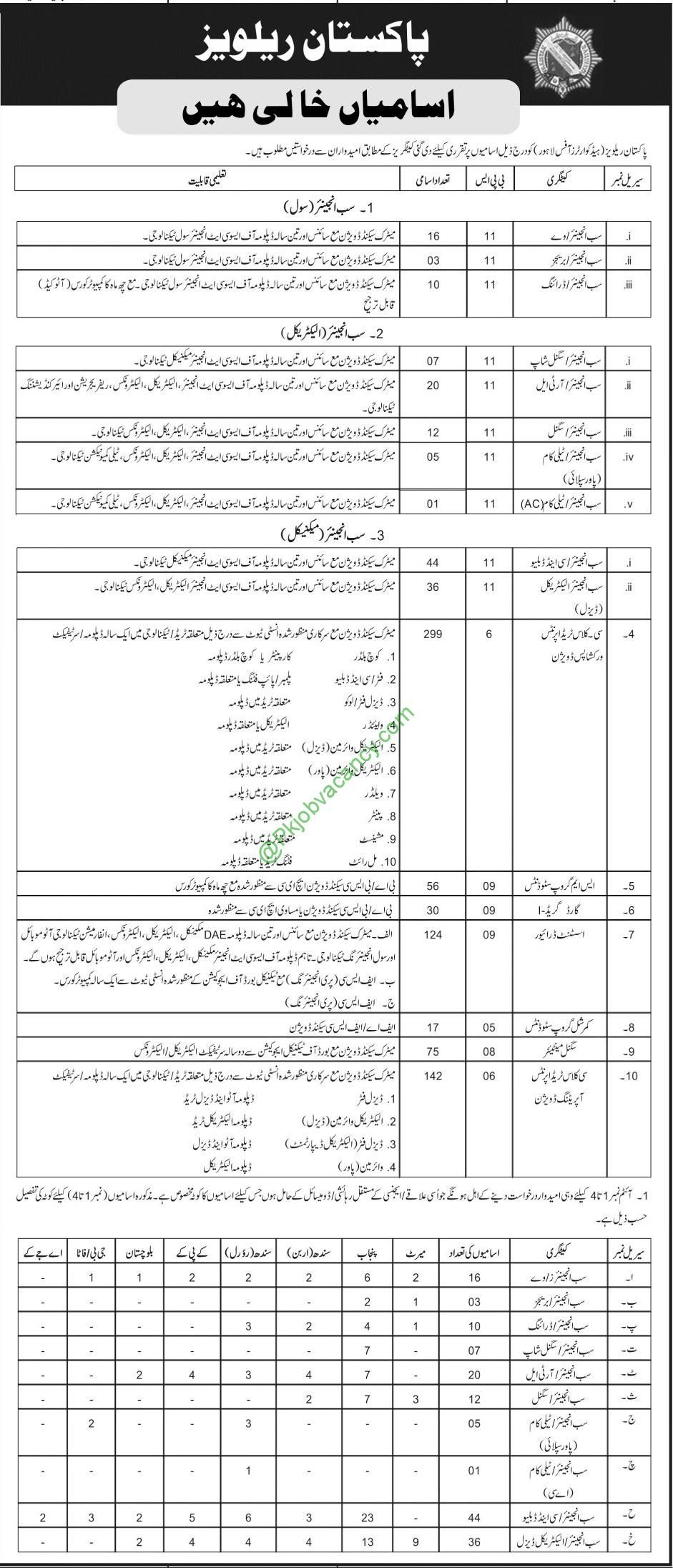 Pakistan railways jobs pak rail latest pts 2017 jobs application pakistan railways jobs pak rail latest pts 2017 jobs application form download falaconquin