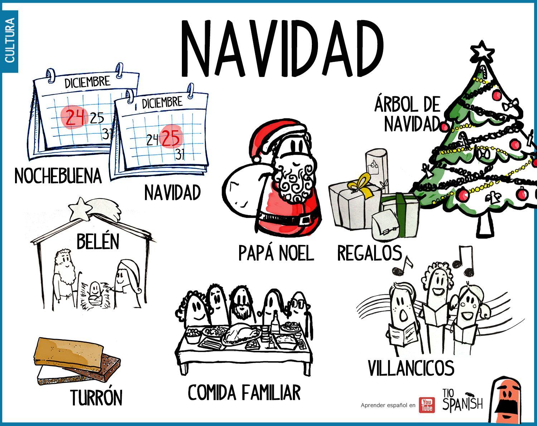 Cosas De Navidad En Espanol Learning Spanish Spanish Christmas Teaching Spanish