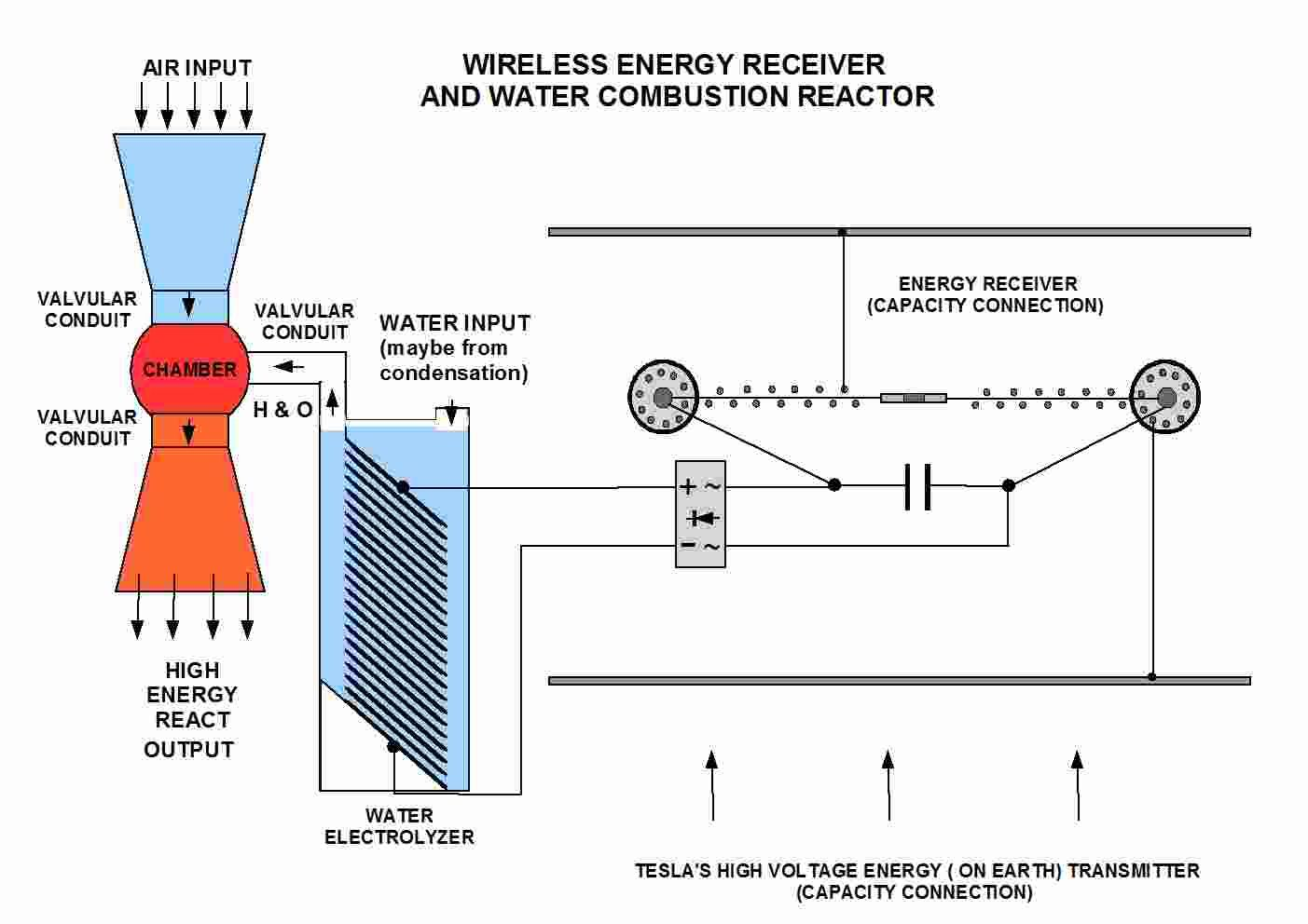 Tesla Free Energy Machine Wireless Receiver And Water Diagram Combustion Reactor 3 6