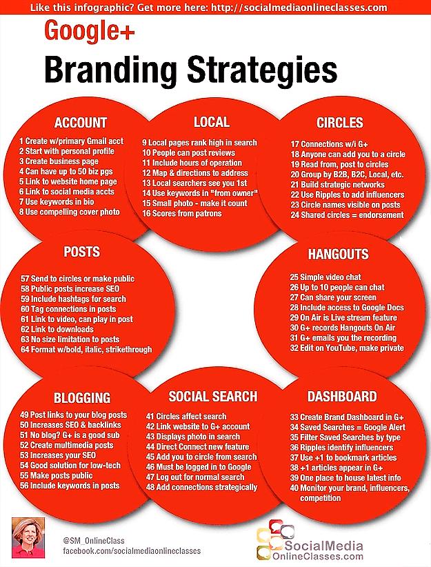 Top Social Media Branding Strategies For Aspiring Internet