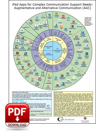 Wheel of AAC Apps - iPad Apps for Complex Communication