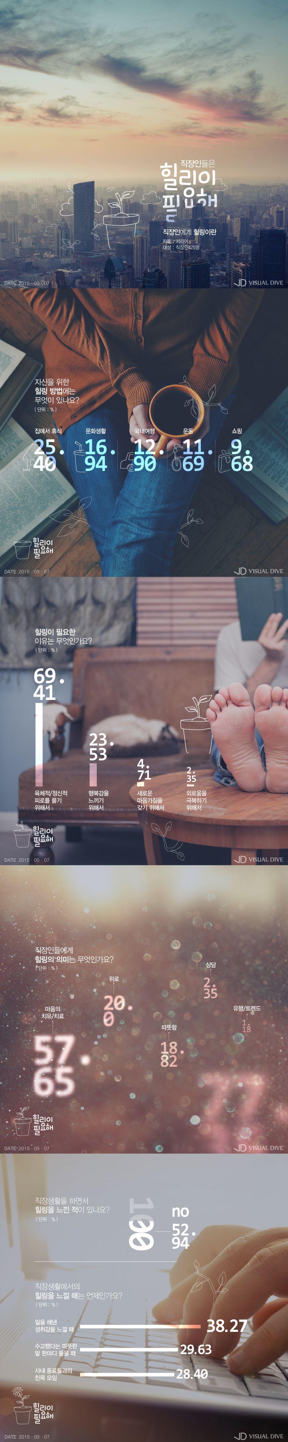 '최고의 힐링이 업무 성취감?'…직장인들 꼽은 직장생활에서의 힐링 방법 [인포그래픽] #life at work / #Infographic ⓒ 비주얼다이브 무단 복사·전재·재배포 금지