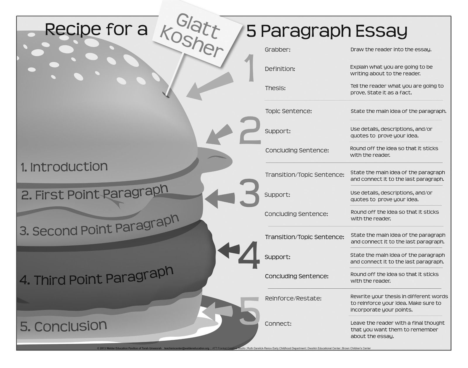 Writing 5 Paragraph Essay Structure Poster