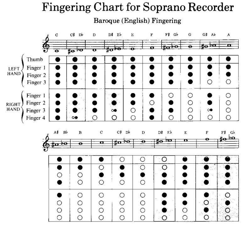 fingering chart Recorder Music Pinterest – Recorder Finger Chart