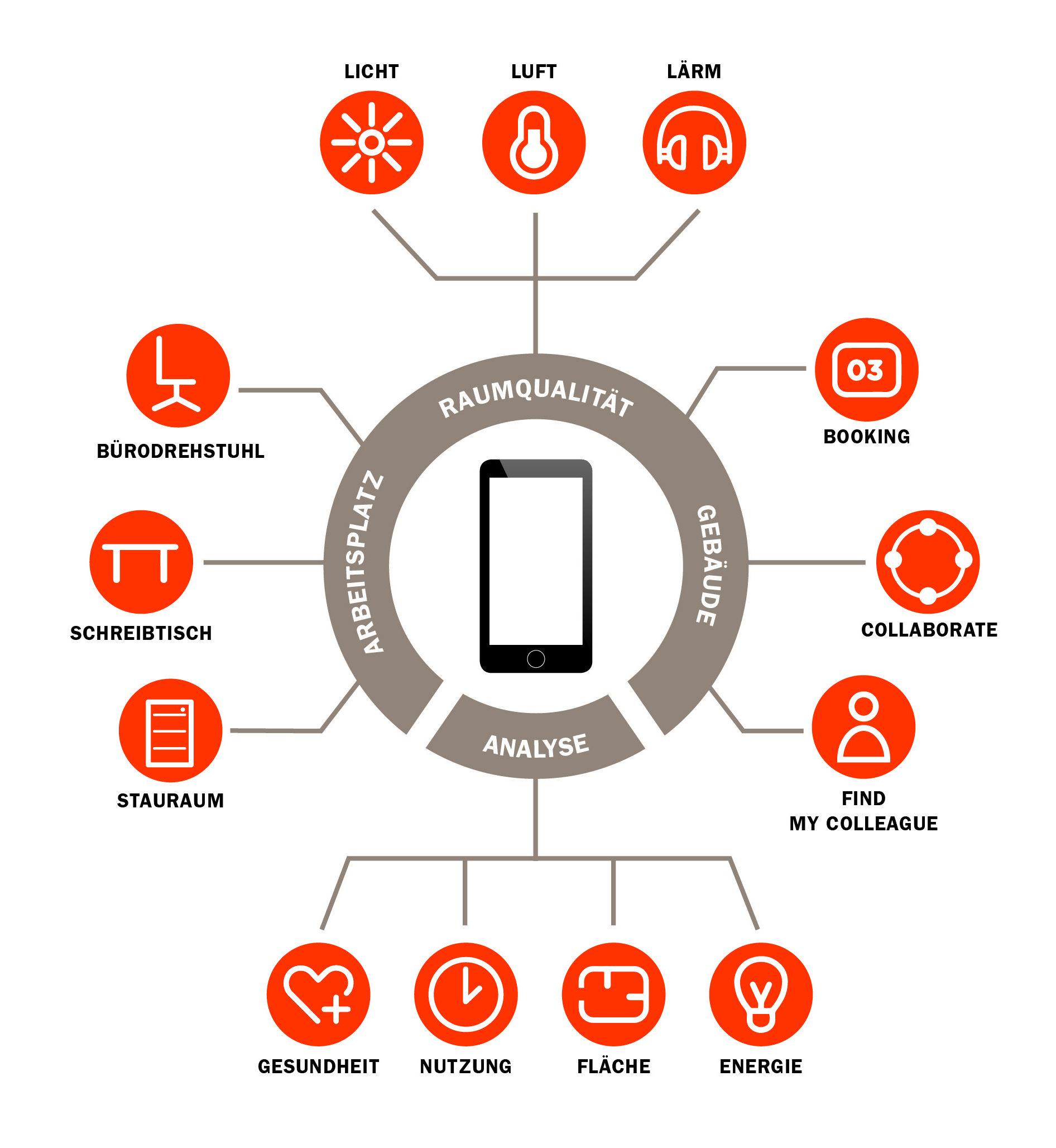 Der Begriff Digitalisierung ist mittlerweile allgegenwärtig. Die Bürozukunft wird smarter mit dem K+N SMART OFFICE!