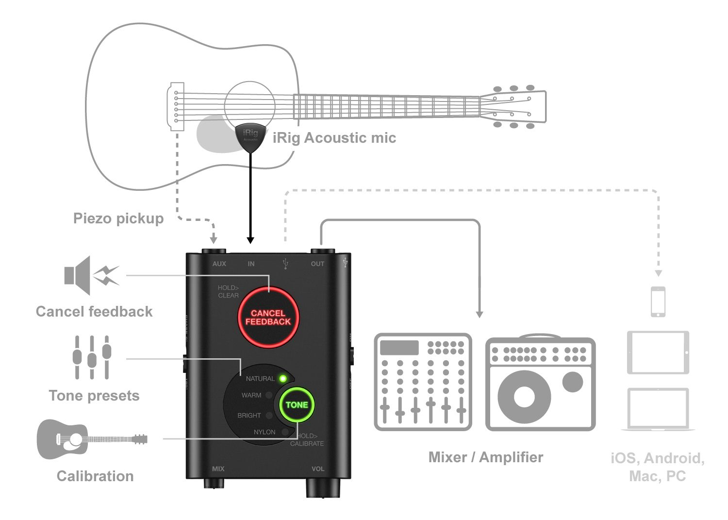 Recording Acoustic Guitar In Using The Irig Acoustic Stage Guitar Chalk Acoustic Guitar Irig Acoustic