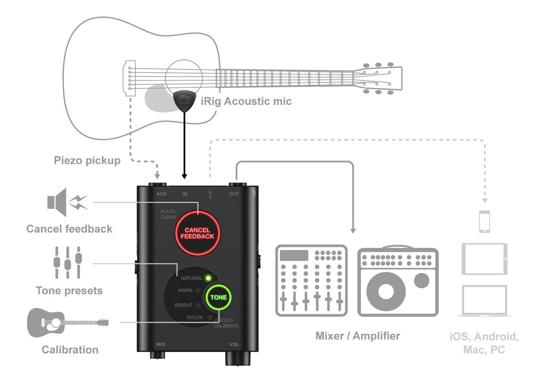Recording Acoustic Guitar in GarageBand Using the iRig