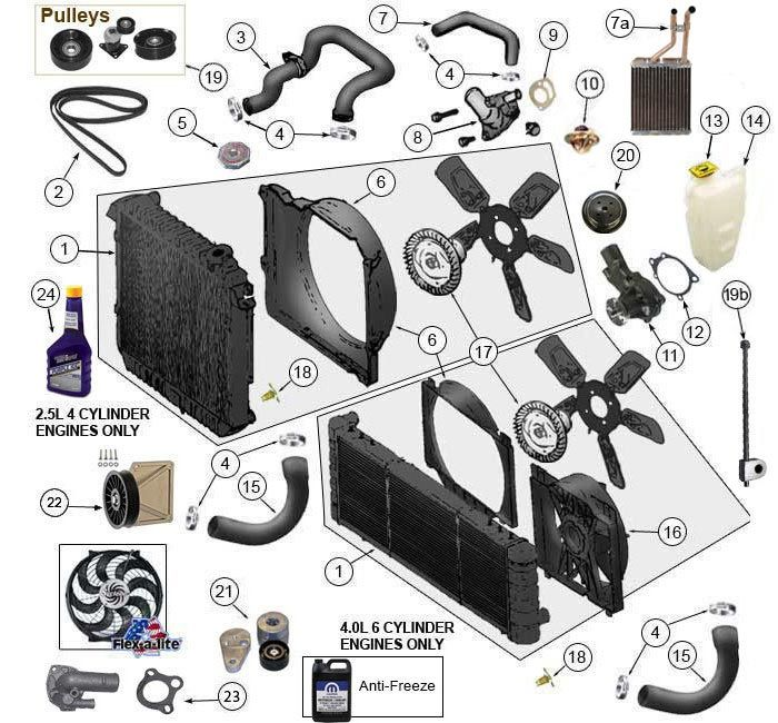 Jeep Cooling System Parts | 1984-2001 Cherokee XJ Jeep Parts | Morris 4x4 Center