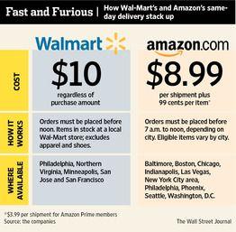 Walmart Vs Amazon Same Day Delivery Amazon Same Day Delivery Same Day Delivery Service Delivery