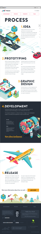 #diseño #proceso