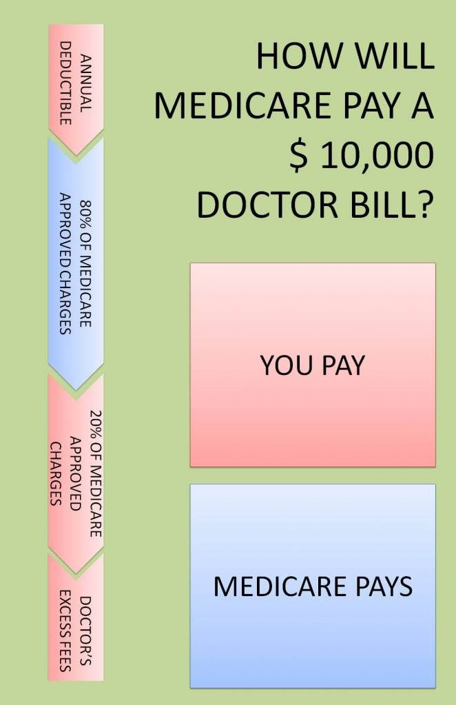How Will Medicare Pay A 10 000 Doctor Bill Pa Insurance