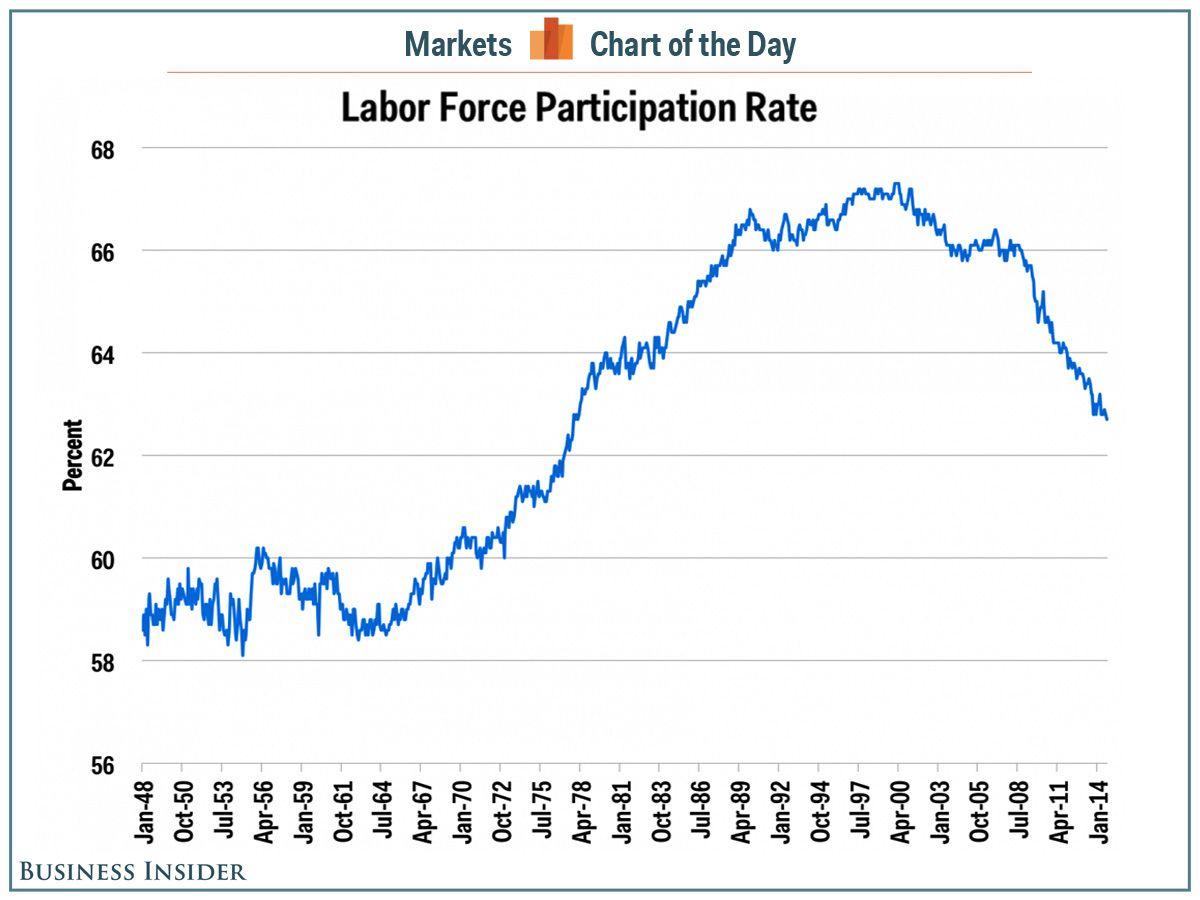 Labor Force Participation Falls To Its Lowest Rate Since   Labour