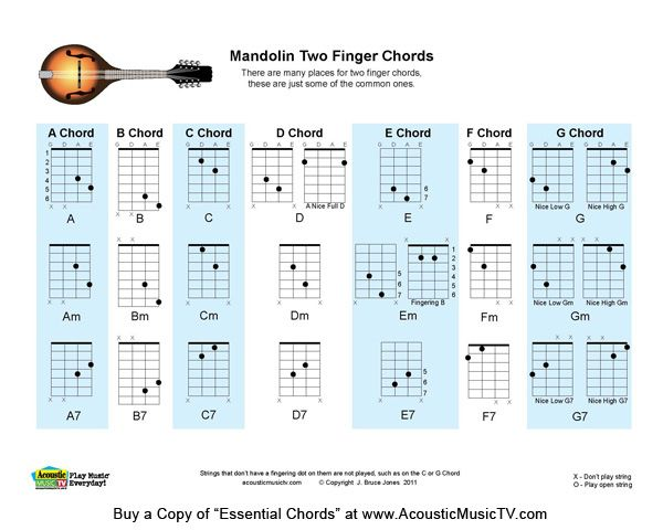 Simple, clean, easy to read fingering charts for all players showing - mandolin chord chart