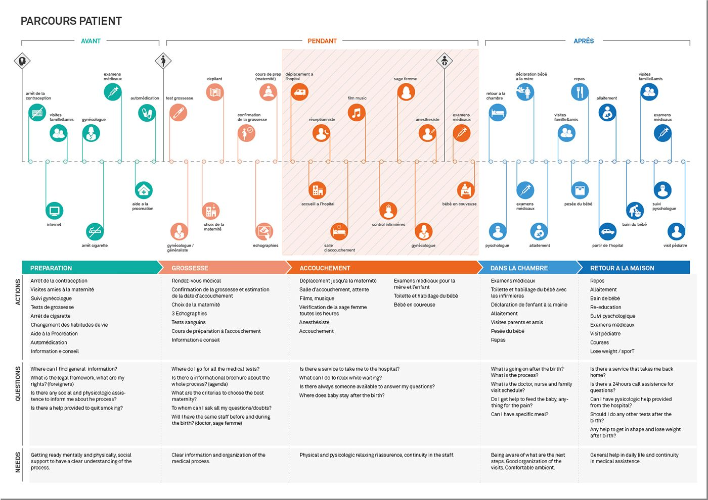 Customer Journey Map For Hospitals And Other Health