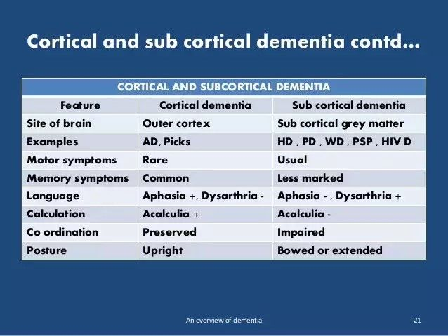 Cortical Vs Subcortical Dementia Radiology Dementia Neurology