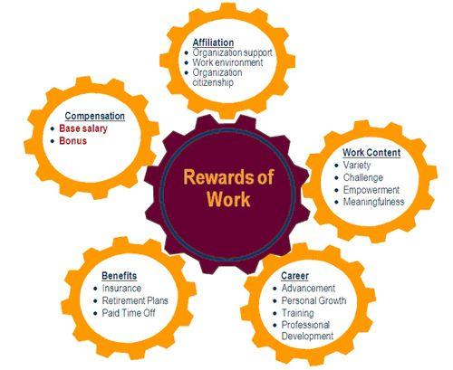 Compensation Rewards Of Work Jpg 500 409 Reward System Compensation Employee Rewards