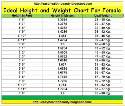 Ideal Height And Weight Chart For Females  Weight Lose Chart
