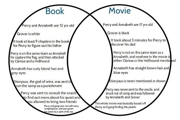 shiver book venn diagram complete wiring diagrams u2022 rh oldorchardfarm co book vs movie venn diagram statistics venn diagram