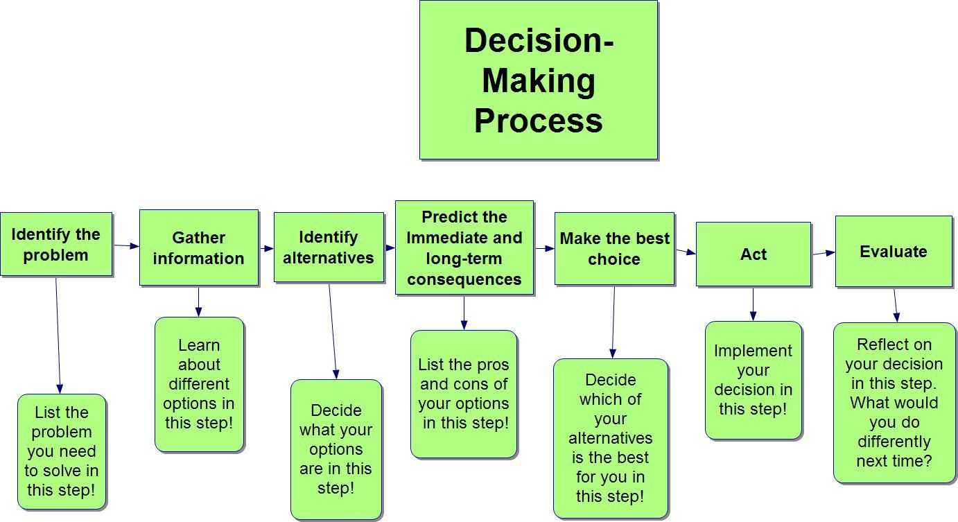 Concept Map Decision Making Activities Concept Map Decision Making