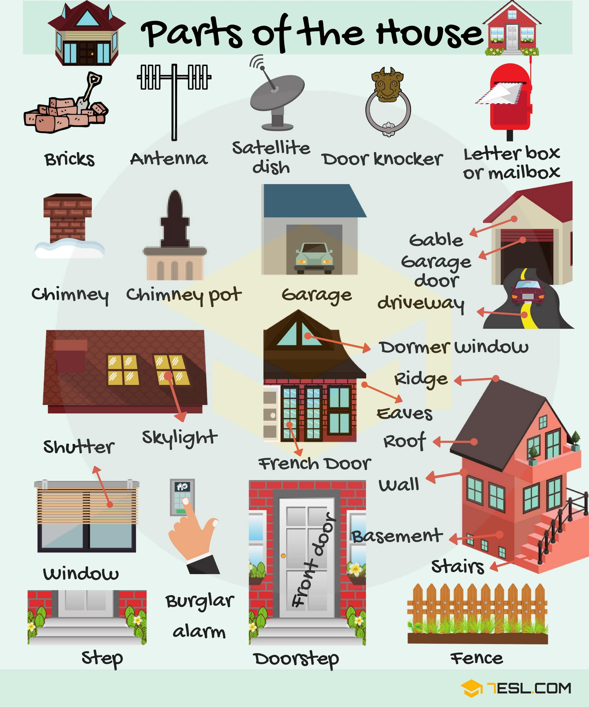 Parts of A House: Different Parts of the House with ...
