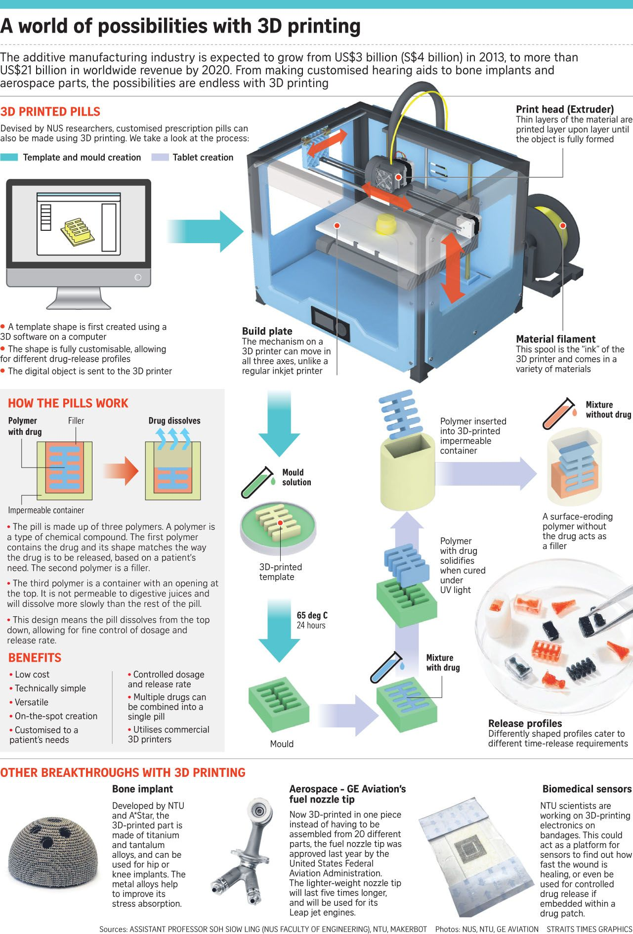 Engineers on 3D printing and how data analytics boosts