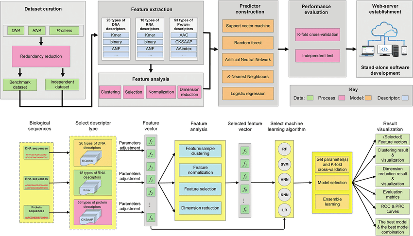 Flowchart Of Computation Methods Based On Machine Learning Algorithms Downlo Scientific Method Scientific Method Printable Scientific Method Middle School
