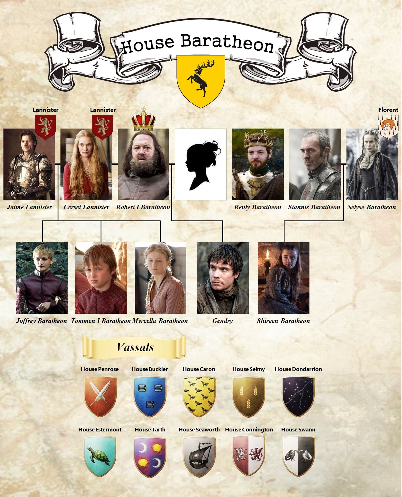 Baratheon family tree the image kid has it for House hits 88