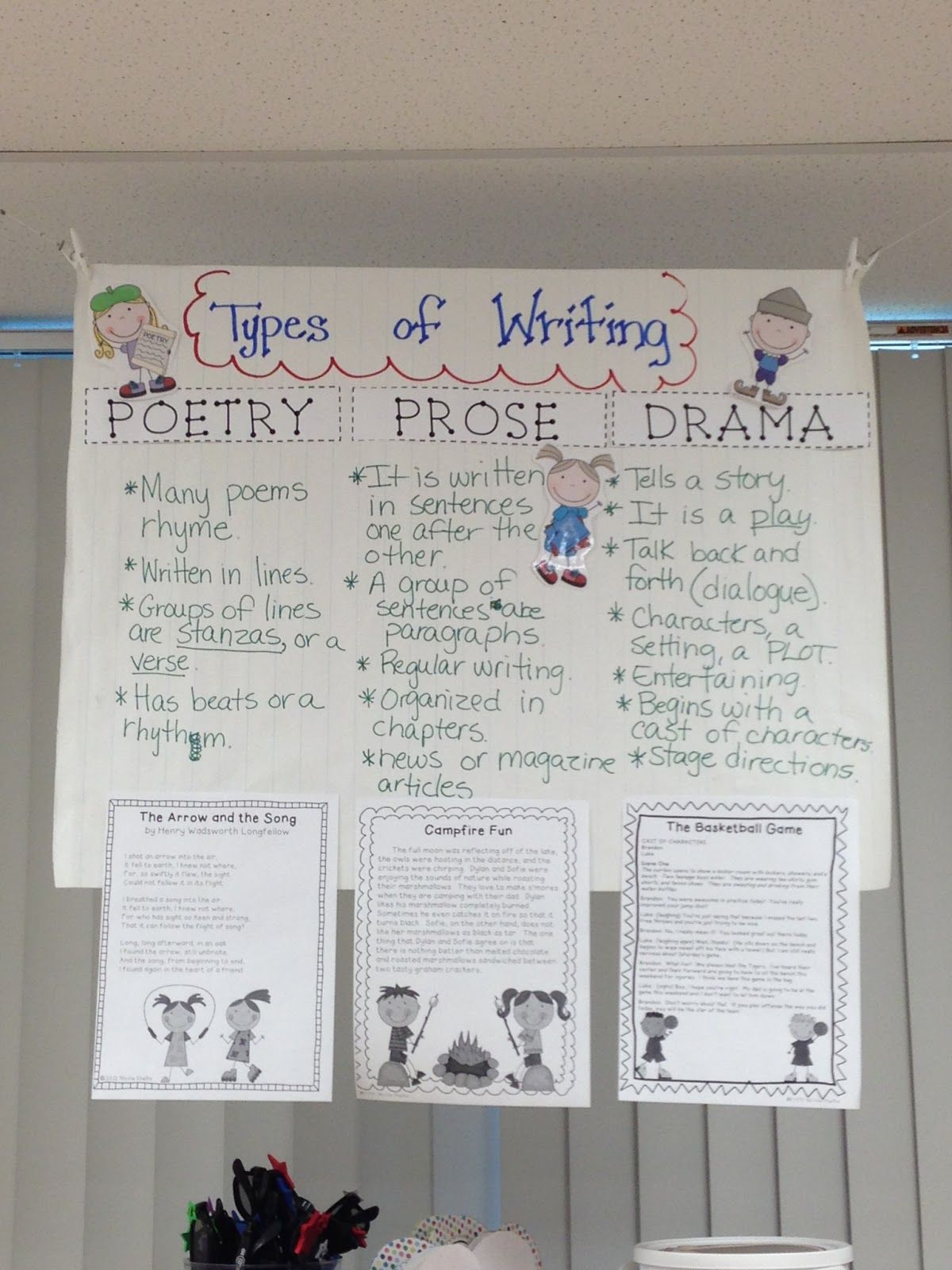 Poetry Prose Drama Anchor Chart