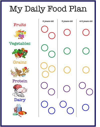 This handy chart lets kids check off their food servings as they eat
