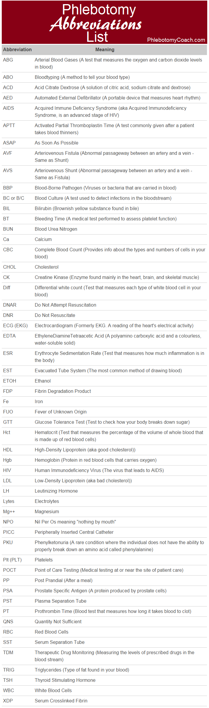 Phlebotomy Abbreviations List - Plus click through for their