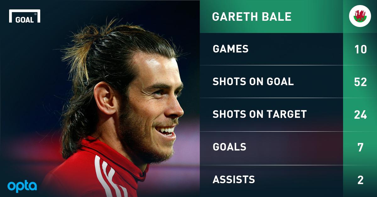 Thrill List Gareth Bale + Aaron Ramsey = a tiny bit more