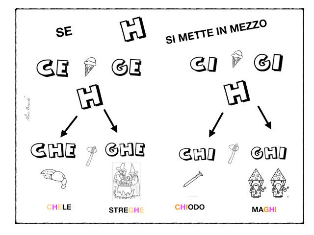 SCUOLA PRIMARIA DI MONTIERI (GR): Cartellone murale suoni dolci e duri C G