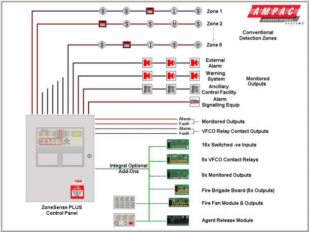 Basic Fire Alarm Wiring Diagram Fire Alarm Alarm System Fire Alarm System
