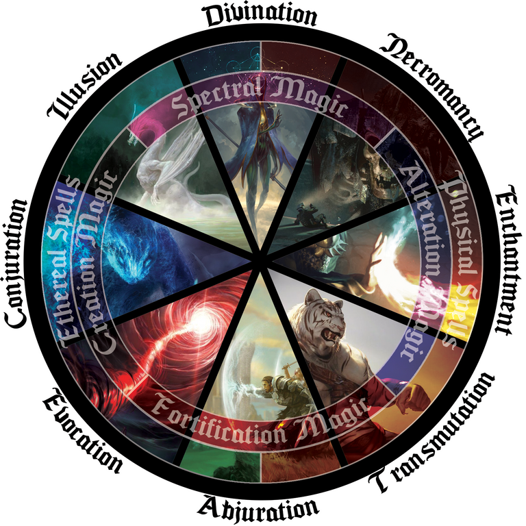 [OC] Schools of Magic Periodic Circle : DnD #magiccircle