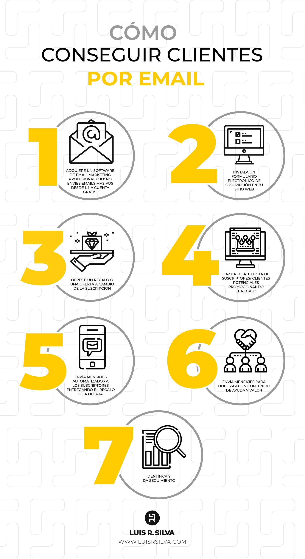 Consigue Clientes Por Email Esto Te Permitirá Vender Más Y Mantener Una Comunicación Constante Con Estrategias De Marketing Marketing De Contenidos Marketing