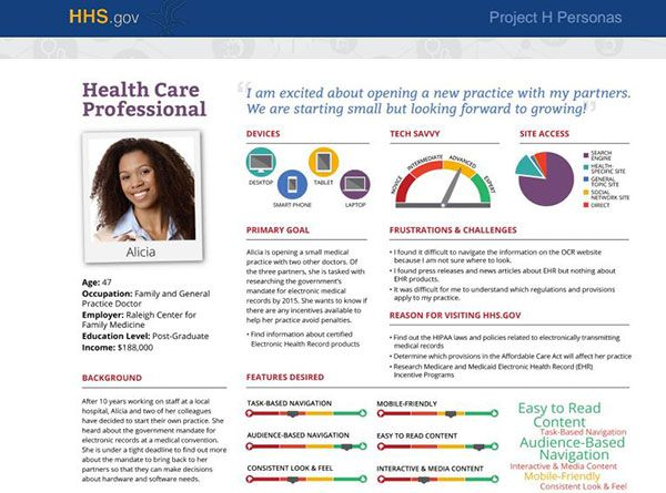 Free Resume HHS Example Of Personas